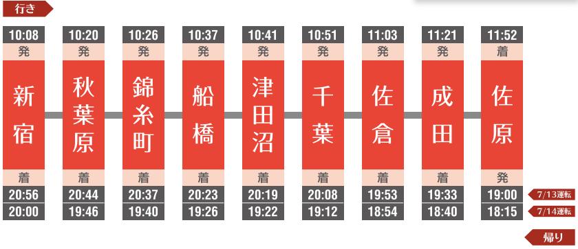 佐原の大祭夏祭り臨時列車